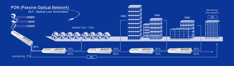PON Passive optical network