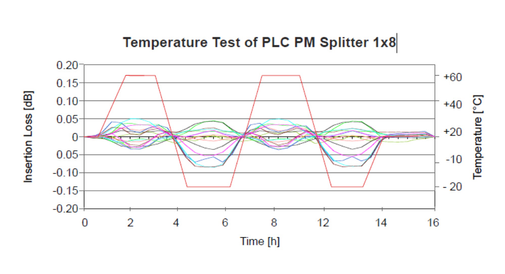 Temperature Test of PLC PM Splitter 1x8